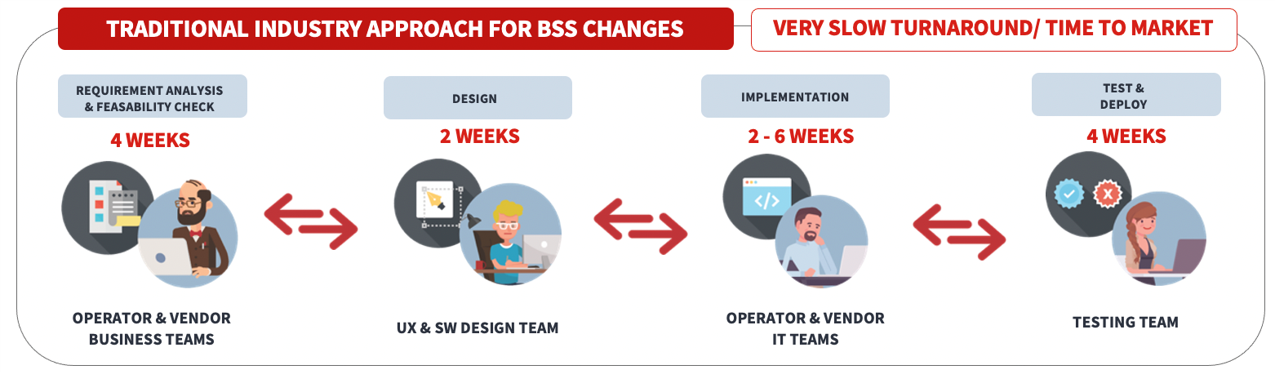 traditional-bss-changes